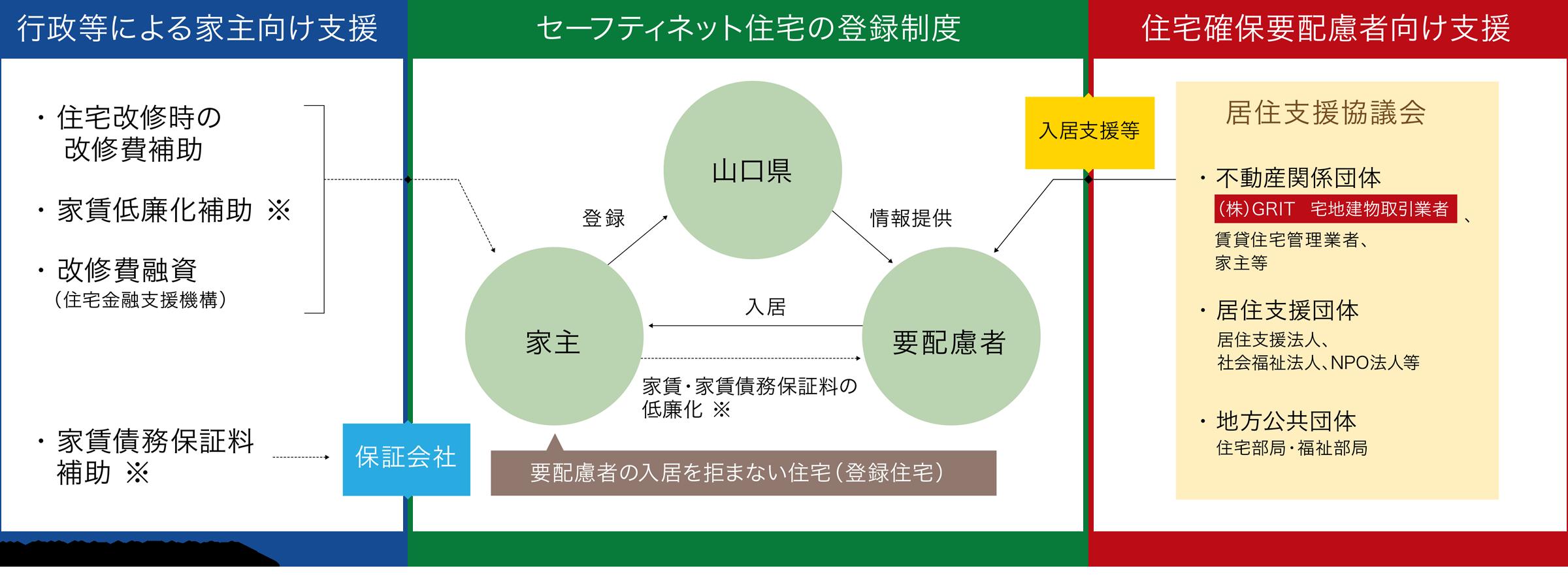 住宅セーフティネット制度の連携